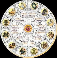 Sanhinda Astrology Services Centre